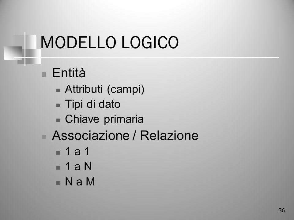 MODELLO LOGICO Entità Associazione / Relazione Attributi (campi)