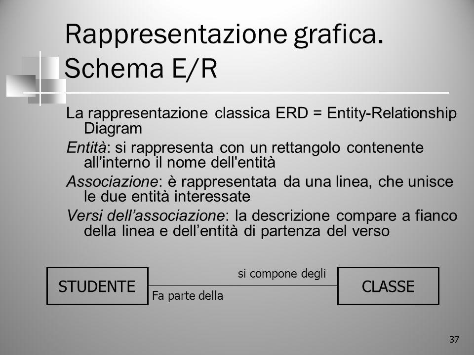 Rappresentazione grafica. Schema E/R