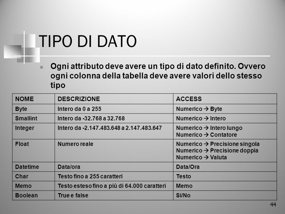 TIPO DI DATO Ogni attributo deve avere un tipo di dato definito. Ovvero ogni colonna della tabella deve avere valori dello stesso tipo.
