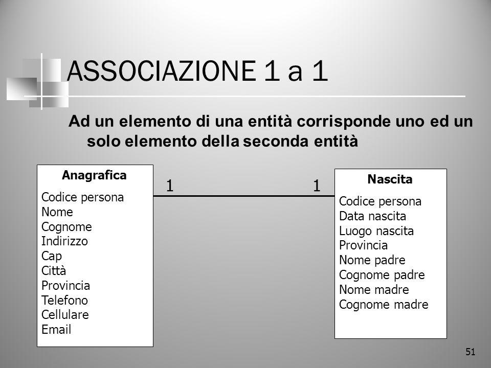 ASSOCIAZIONE 1 a 1 Ad un elemento di una entità corrisponde uno ed un solo elemento della seconda entità.