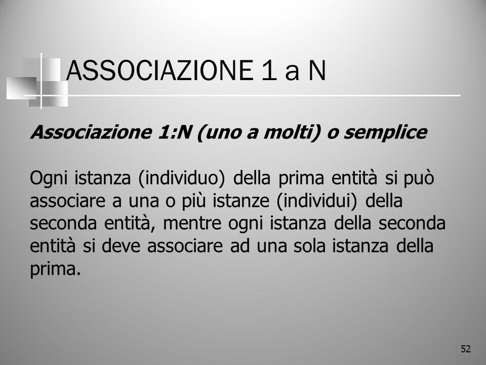 ASSOCIAZIONE 1 a N Associazione 1:N (uno a molti) o semplice