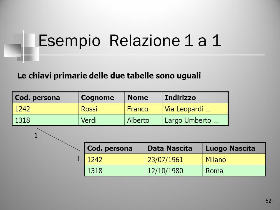 Esempio Relazione 1 a 1 Le chiavi primarie delle due tabelle sono uguali. Cod. persona. Cognome.