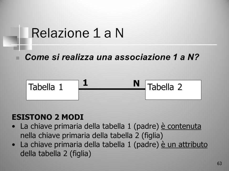 Relazione 1 a N Come si realizza una associazione 1 a N 1 N Tabella 1