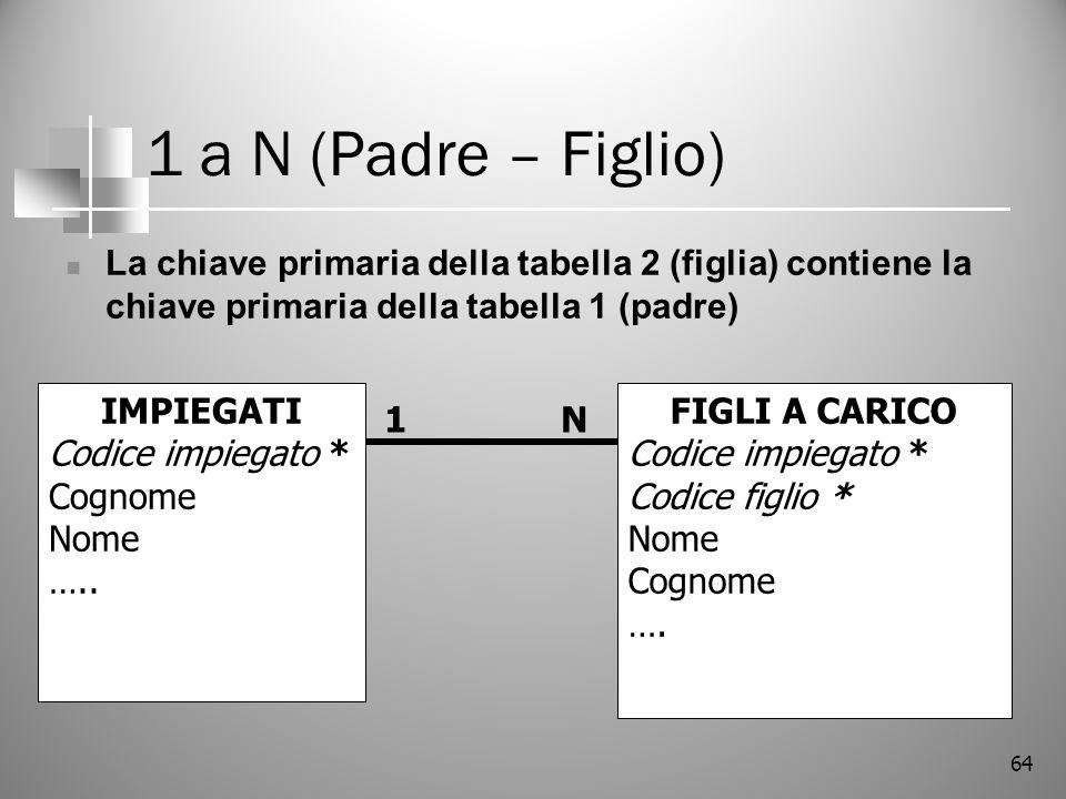 1 a N (Padre – Figlio) La chiave primaria della tabella 2 (figlia) contiene la chiave primaria della tabella 1 (padre)