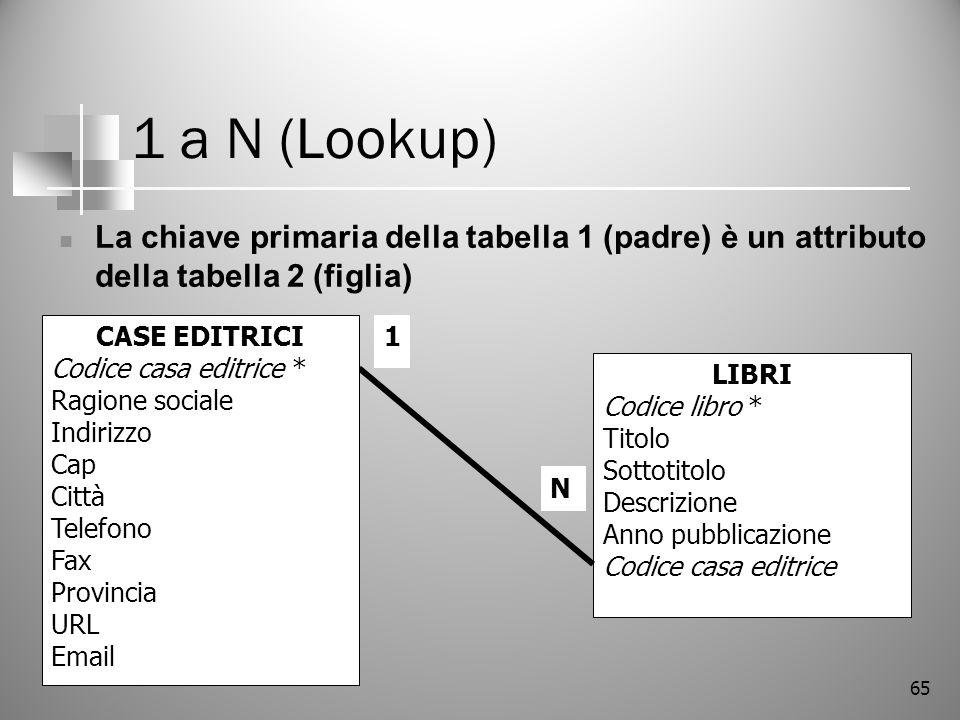 1 a N (Lookup) La chiave primaria della tabella 1 (padre) è un attributo della tabella 2 (figlia) CASE EDITRICI.