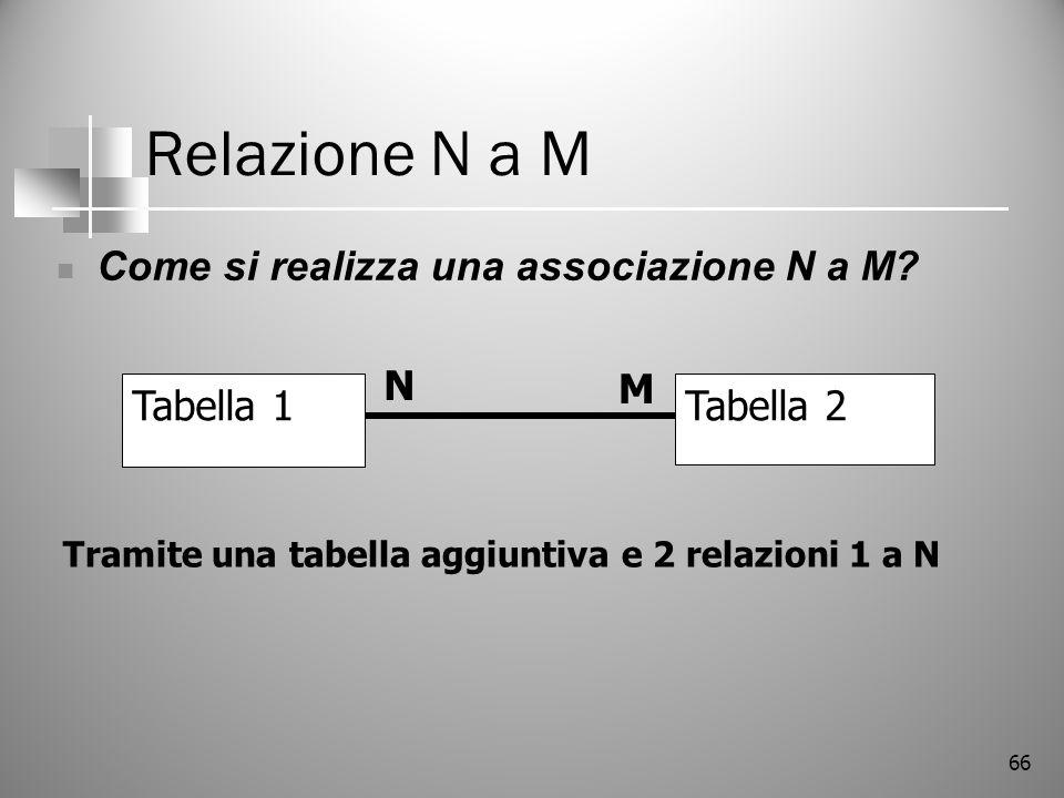 Relazione N a M Come si realizza una associazione N a M N M Tabella 1
