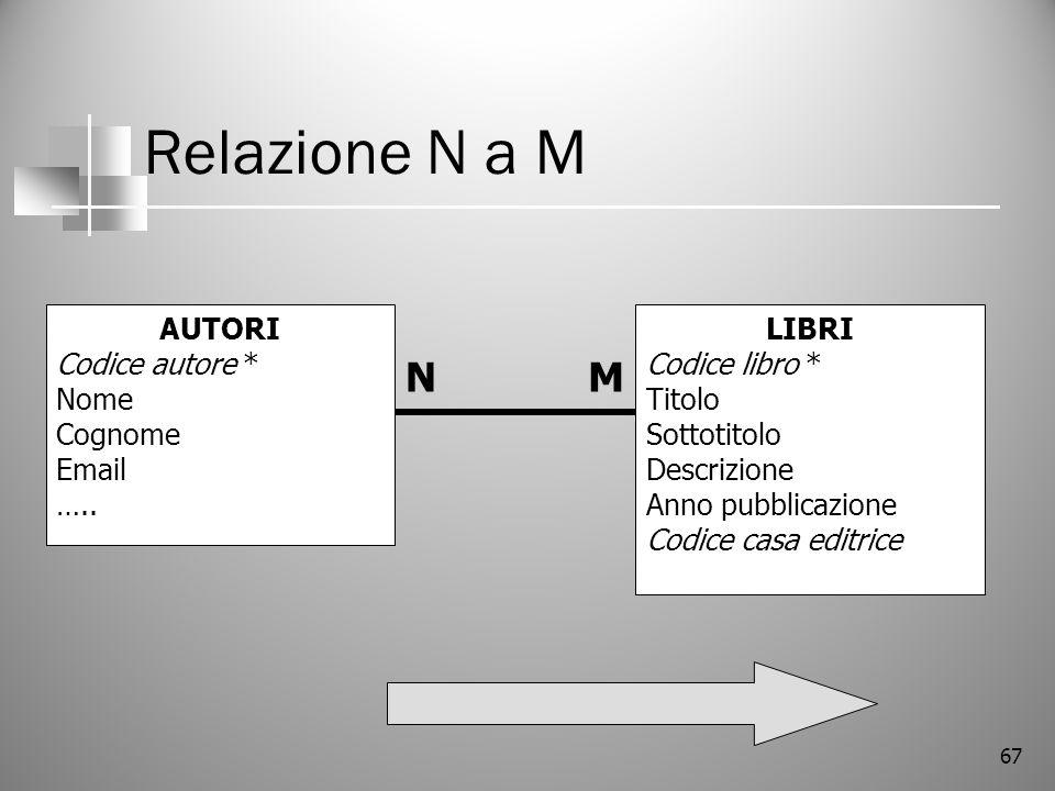 Relazione N a M N M AUTORI Codice autore * Nome Cognome Email …..