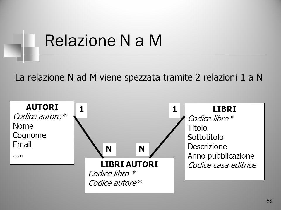 Relazione N a M La relazione N ad M viene spezzata tramite 2 relazioni 1 a N. AUTORI. Codice autore *