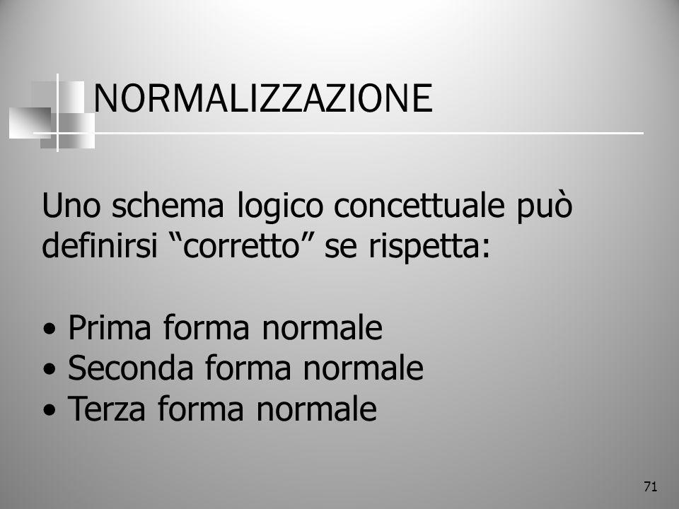 NORMALIZZAZIONE Uno schema logico concettuale può definirsi corretto se rispetta: Prima forma normale.