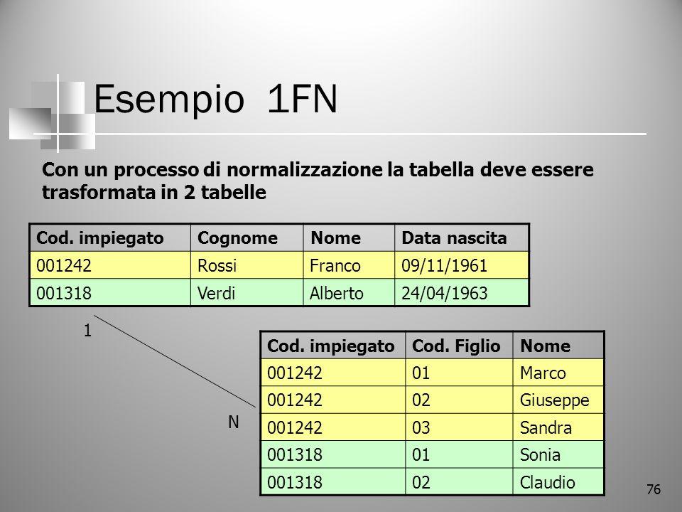 Esempio 1FN Con un processo di normalizzazione la tabella deve essere trasformata in 2 tabelle. Cod. impiegato.