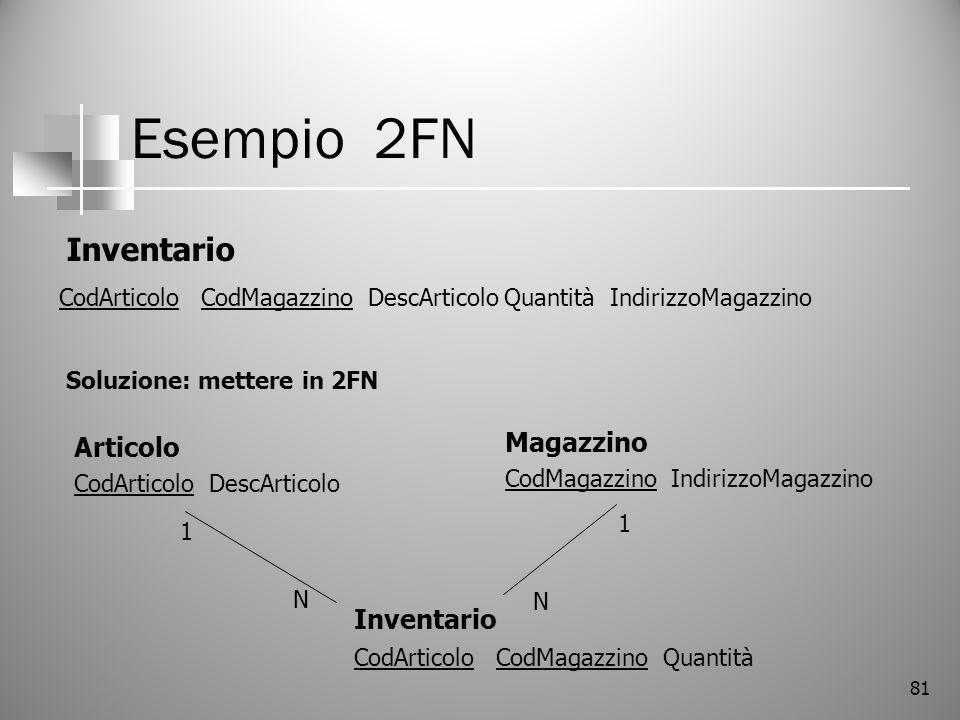 Esempio 2FN Inventario Magazzino Articolo Inventario