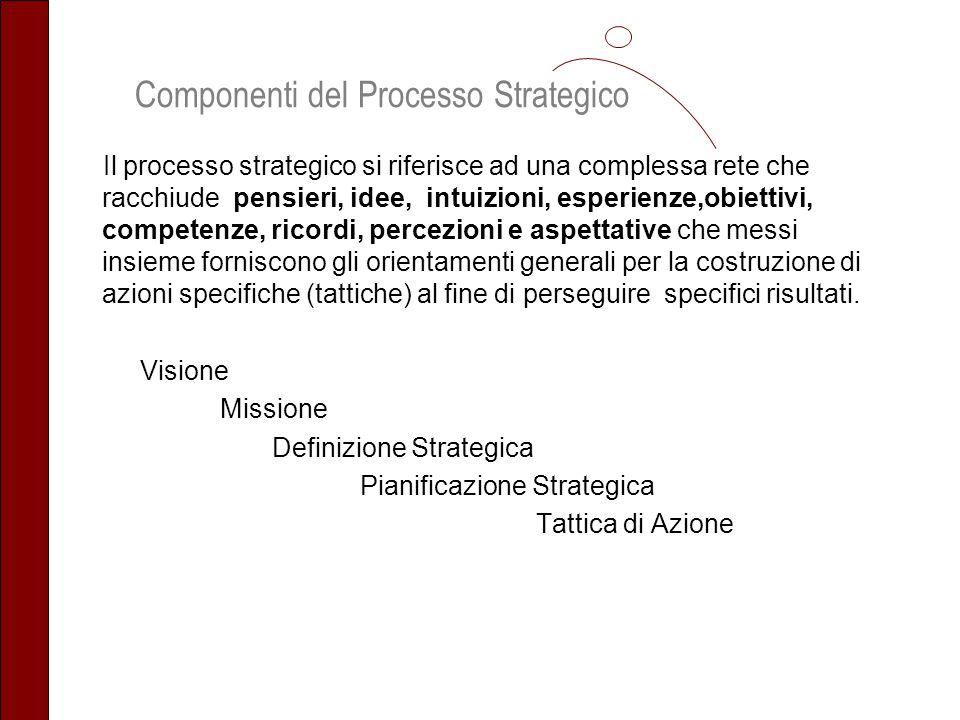 Componenti del Processo Strategico