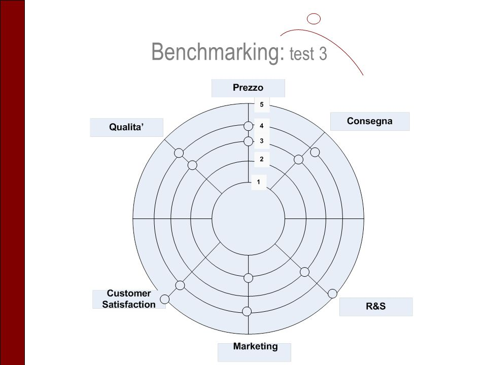 Benchmarking: test 3