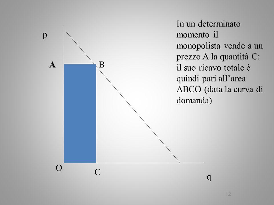 In un determinato momento il monopolista vende a un prezzo A la quantità C: il suo ricavo totale è quindi pari all'area ABCO (data la curva di domanda)