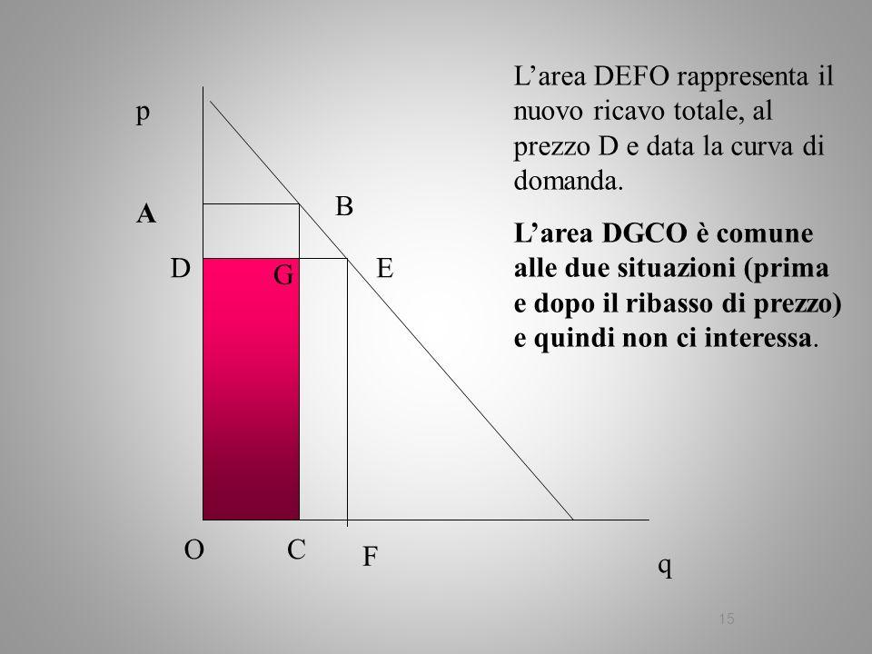 L'area DEFO rappresenta il nuovo ricavo totale, al prezzo D e data la curva di domanda.