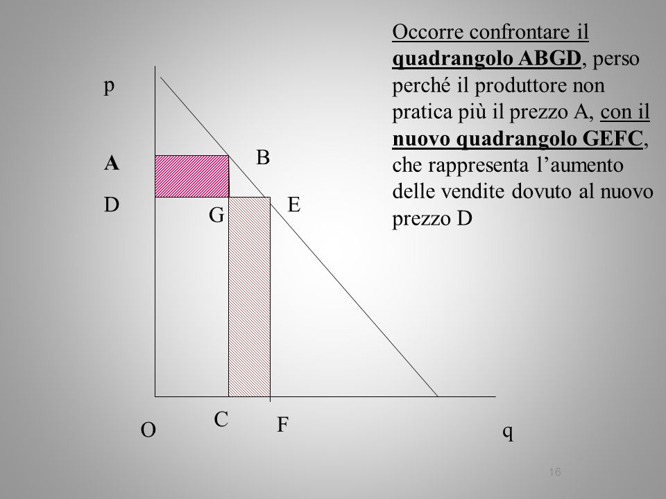 Occorre confrontare il quadrangolo ABGD, perso perché il produttore non pratica più il prezzo A, con il nuovo quadrangolo GEFC, che rappresenta l'aumento delle vendite dovuto al nuovo prezzo D