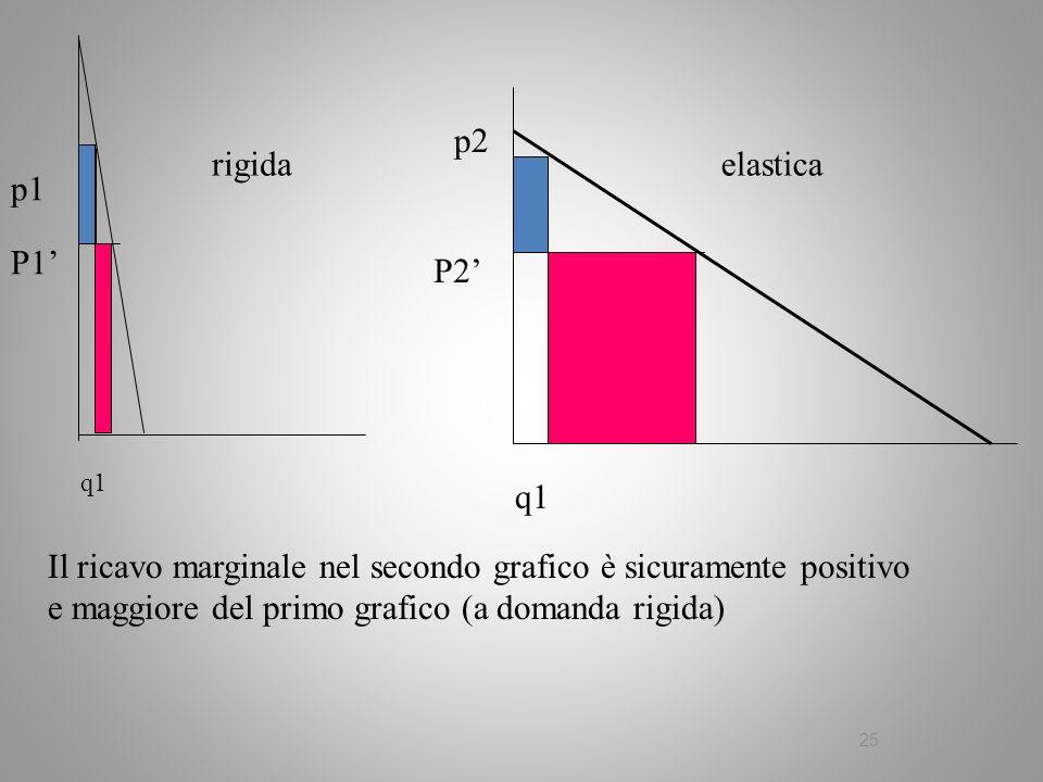 p2 rigida elastica p1 P1' P2' q1