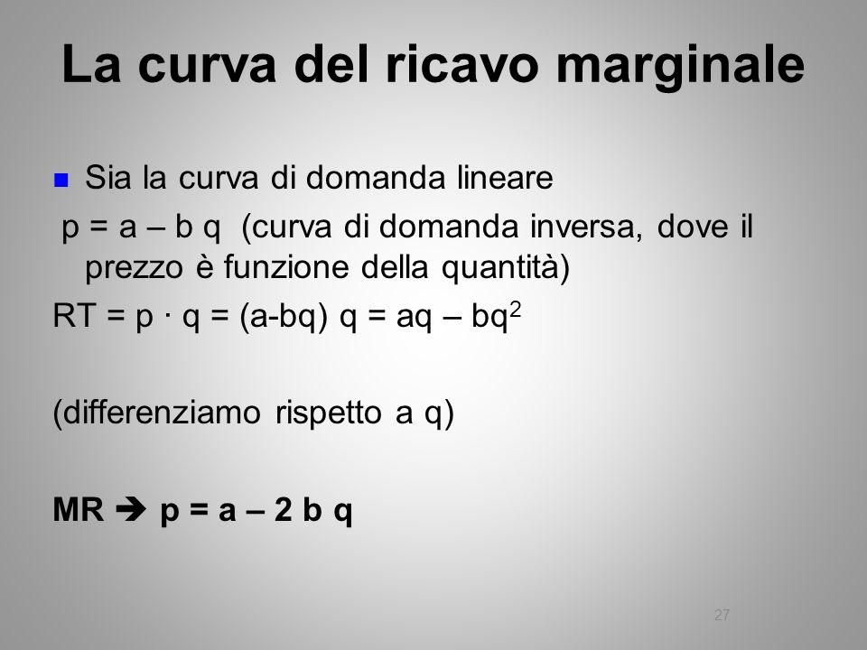 La curva del ricavo marginale