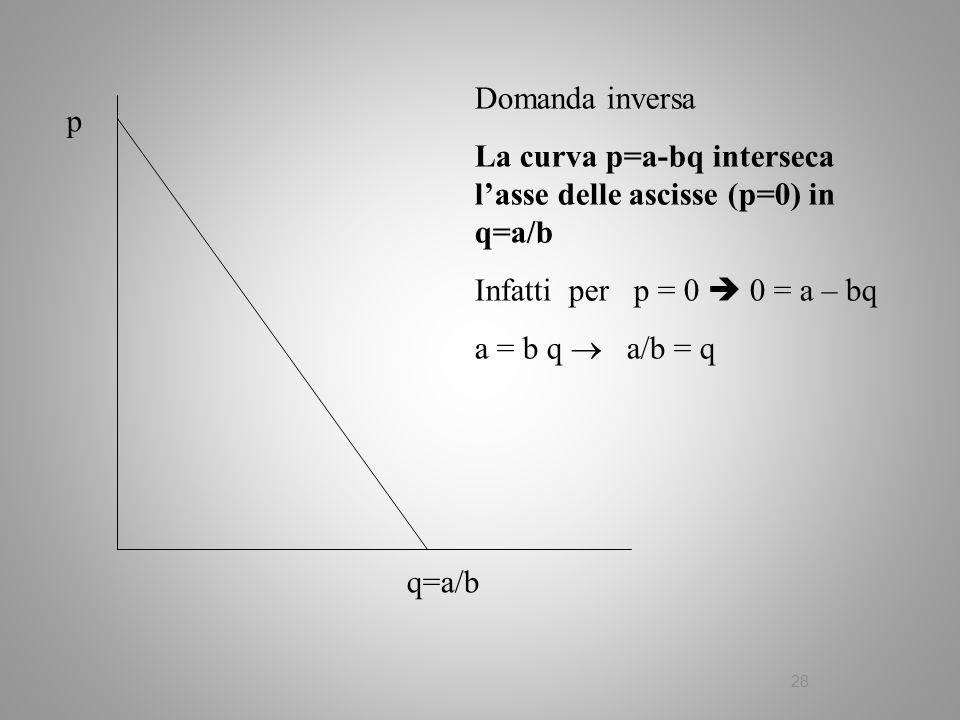 Domanda inversa La curva p=a-bq interseca l'asse delle ascisse (p=0) in q=a/b. Infatti per p = 0  0 = a – bq.