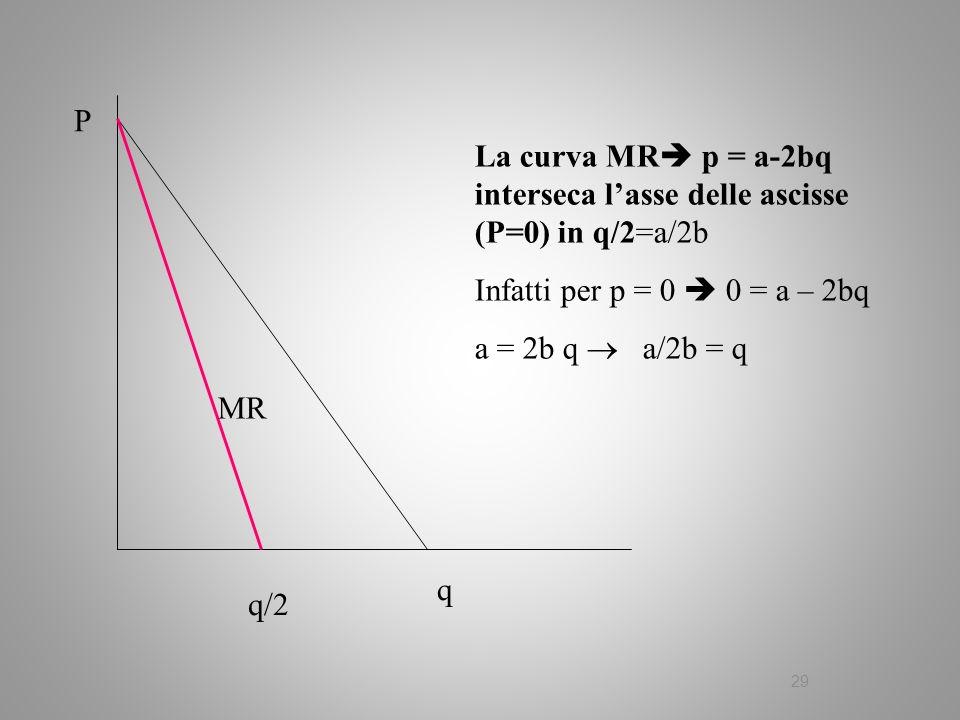 La curva MR p = a-2bq interseca l'asse delle ascisse (P=0) in q/2=a/2b