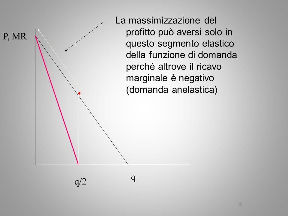 La massimizzazione del profitto può aversi solo in questo segmento elastico della funzione di domanda perché altrove il ricavo marginale è negativo (domanda anelastica)
