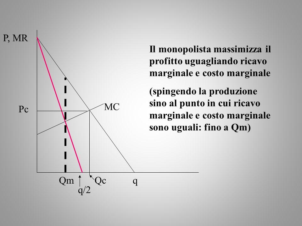 Il monopolista massimizza il profitto uguagliando ricavo marginale e costo marginale