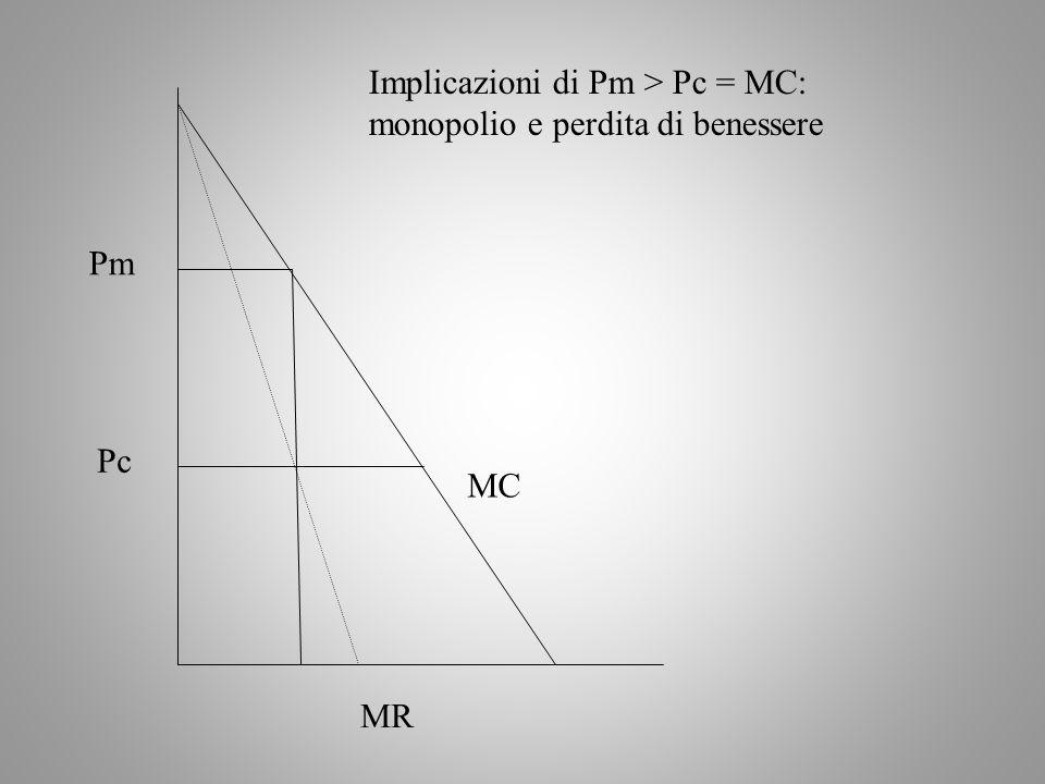 Implicazioni di Pm > Pc = MC: monopolio e perdita di benessere