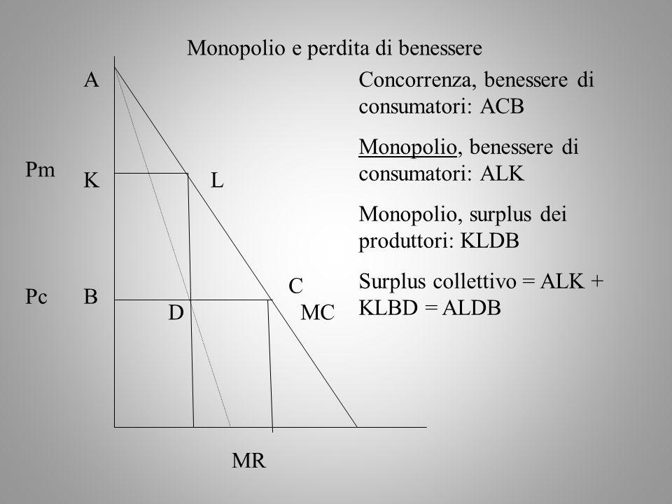 Monopolio e perdita di benessere
