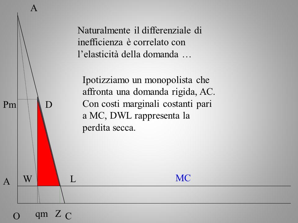 A Naturalmente il differenziale di inefficienza è correlato con l'elasticità della domanda …