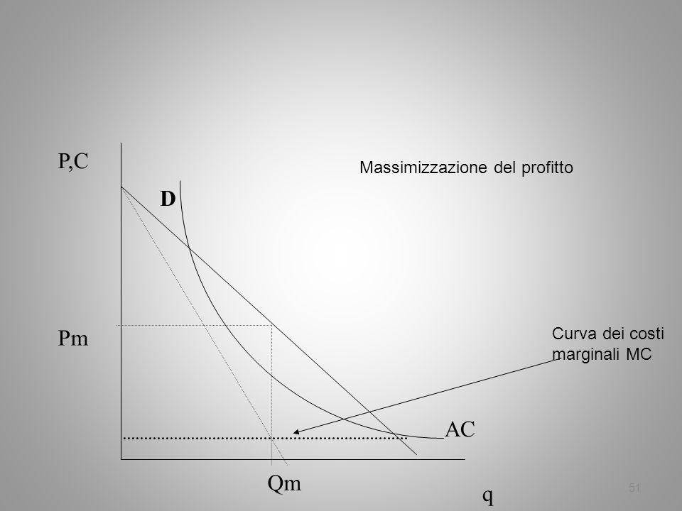P,C D Pm AC Qm q Massimizzazione del profitto