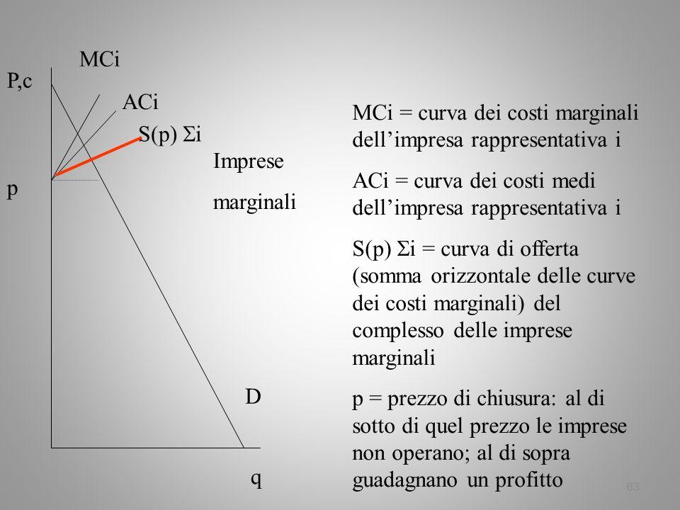 MCi P,c. ACi. MCi = curva dei costi marginali dell'impresa rappresentativa i. ACi = curva dei costi medi dell'impresa rappresentativa i.