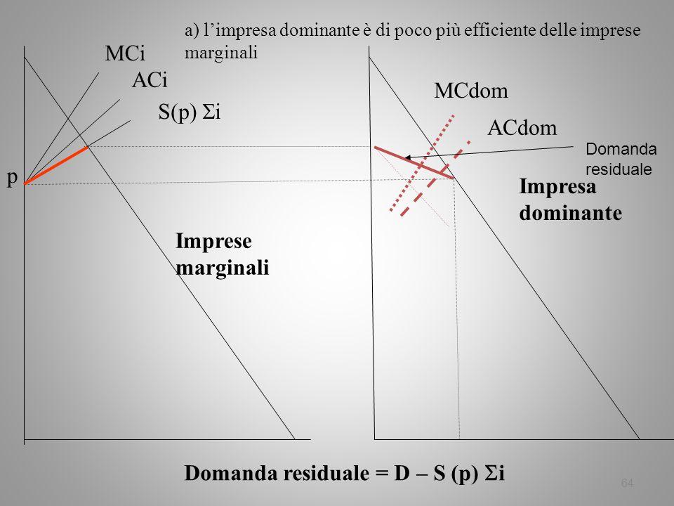 Domanda residuale = D – S (p) i