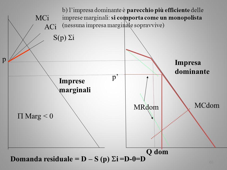 Domanda residuale = D – S (p) i =D-0=D