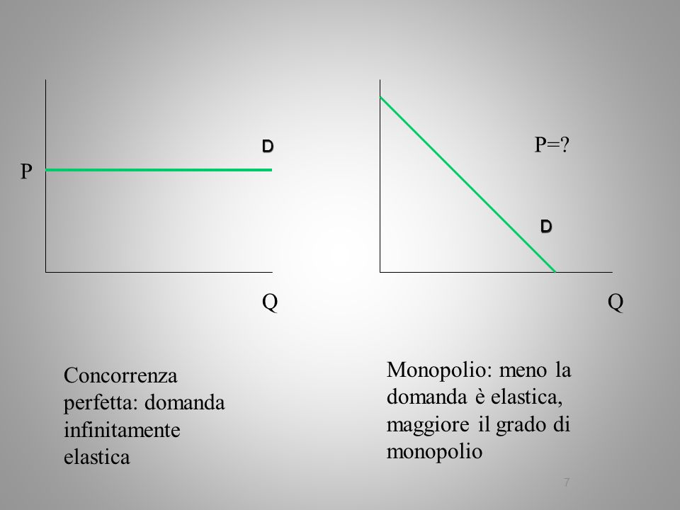 Monopolio: meno la domanda è elastica, maggiore il grado di monopolio