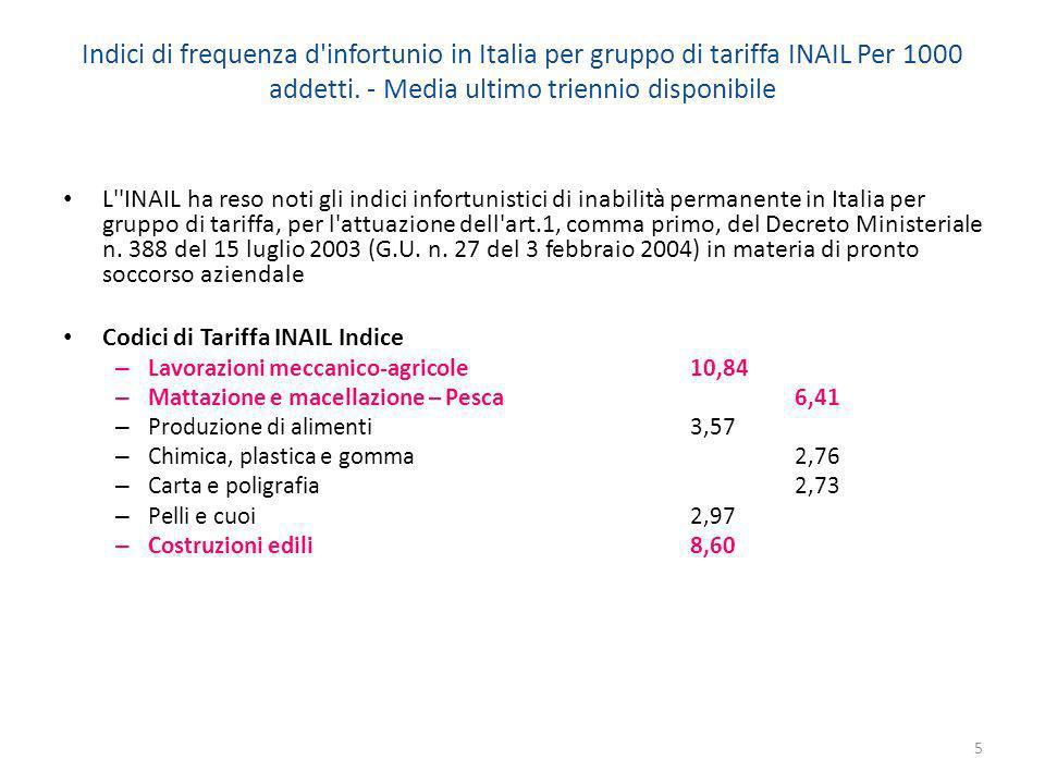 Indici di frequenza d infortunio in Italia per gruppo di tariffa INAIL Per 1000 addetti. - Media ultimo triennio disponibile