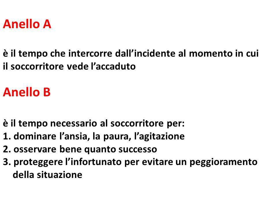 Anello A è il tempo che intercorre dall'incidente al momento in cui. il soccorritore vede l'accaduto.