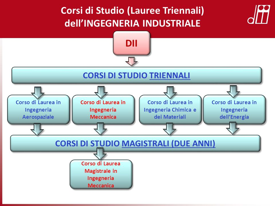 Corsi di Studio (Lauree Triennali) dell'INGEGNERIA INDUSTRIALE DII