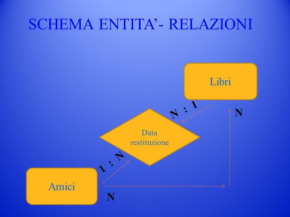 SCHEMA ENTITA'- RELAZIONI