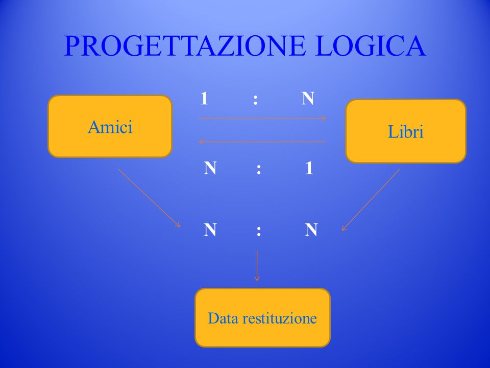 PROGETTAZIONE LOGICA1 : N. Amici. Libri. N : 1. N : N.