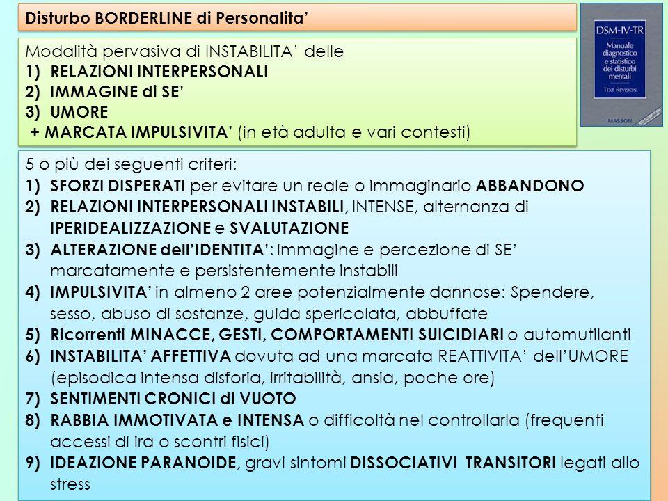 Disturbo BORDERLINE di Personalita'
