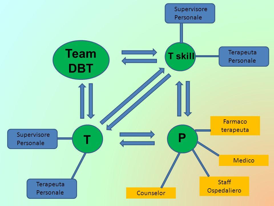 Team DBT P T T skill Supervisore Personale Terapeuta Personale Farmaco