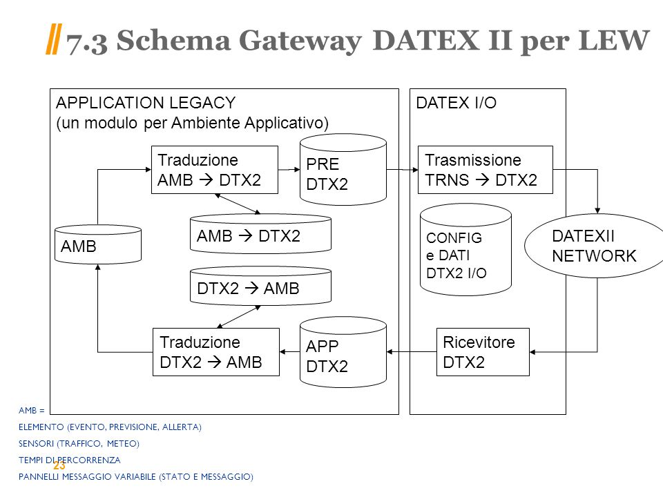 7.3 Schema Gateway DATEX II per LEW