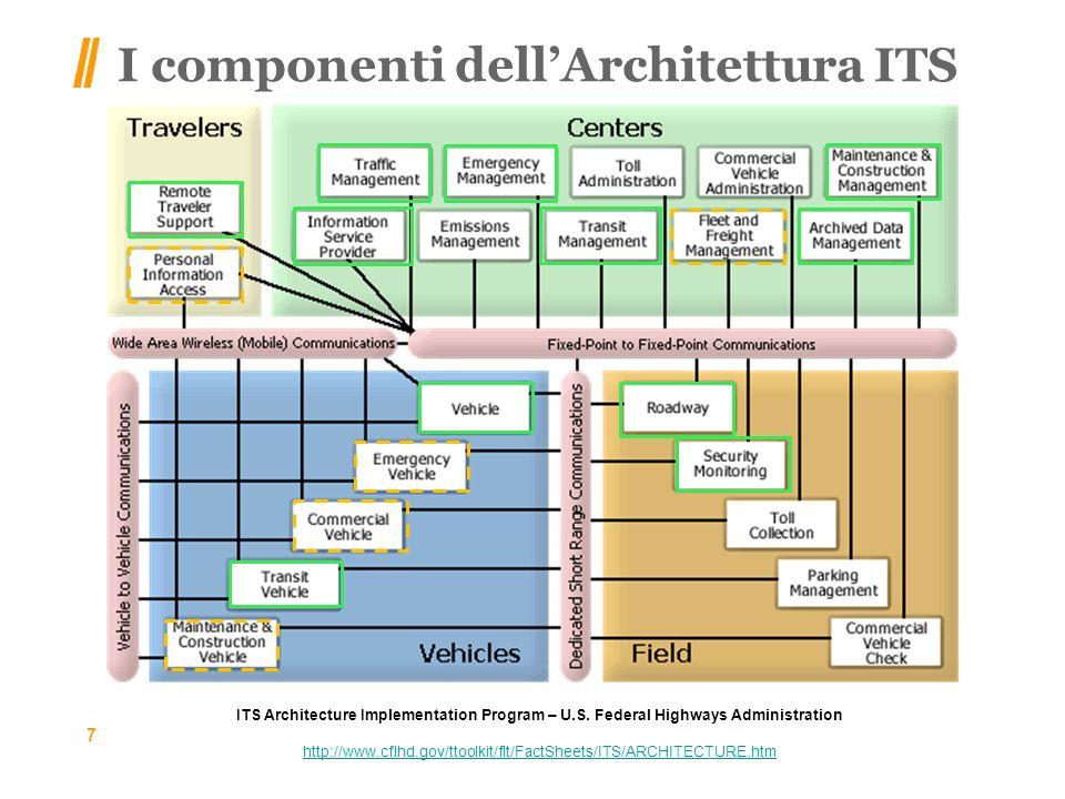 I componenti dell'Architettura ITS