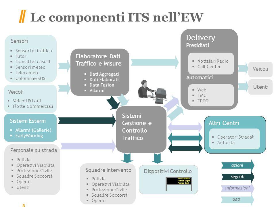 Le componenti ITS nell'EW