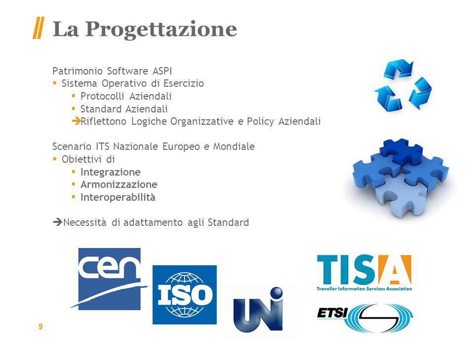 La Progettazione Patrimonio Software ASPI