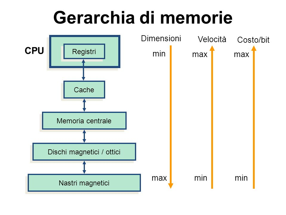 Dischi magnetici / ottici