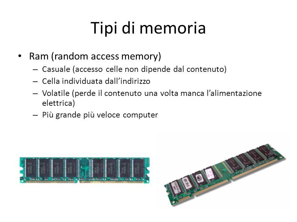 Tipi di memoria Ram (random access memory)