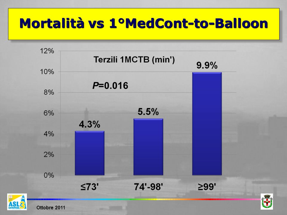 Mortalità vs 1°MedCont-to-Balloon