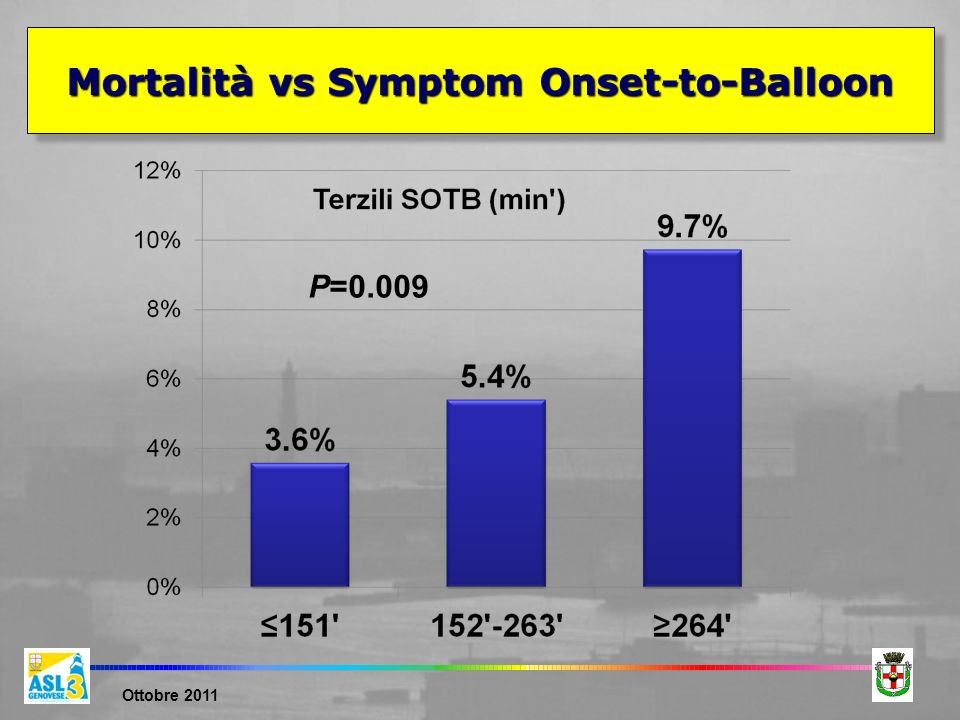 Mortalità vs Symptom Onset-to-Balloon