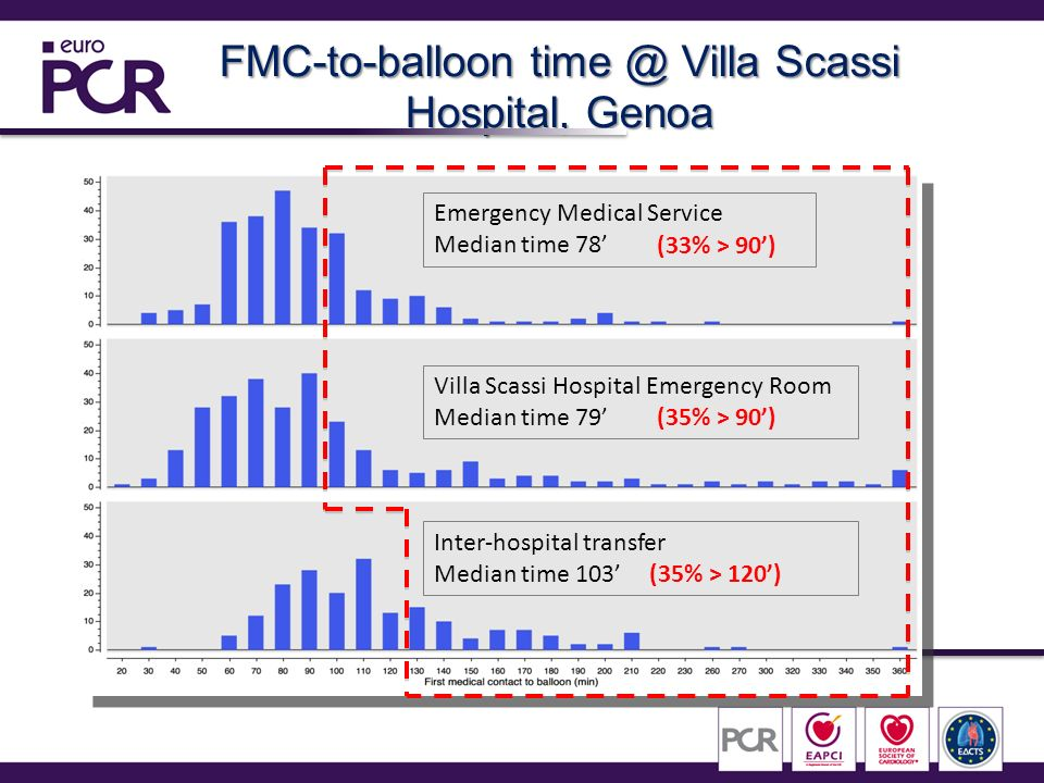 FMC-to-balloon time @ Villa Scassi Hospital, Genoa